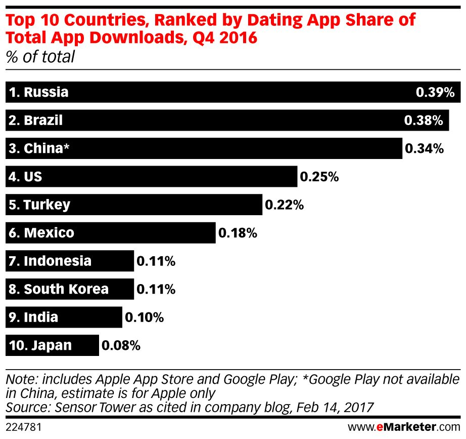 Most Used Dating Apps By State